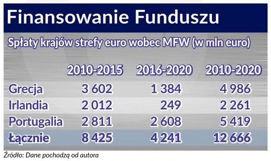 Finansowanie Funduszu 740, BR