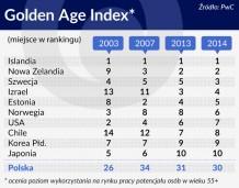 Polska nie wykorzystuje potencjału pracowników w wieku 55+