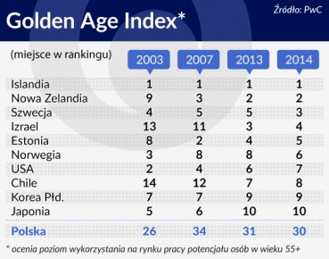 Golden Age Index 560