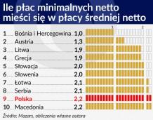 Między państwami Europy Środkowej różnice płac są mniejsze, niż myślimy