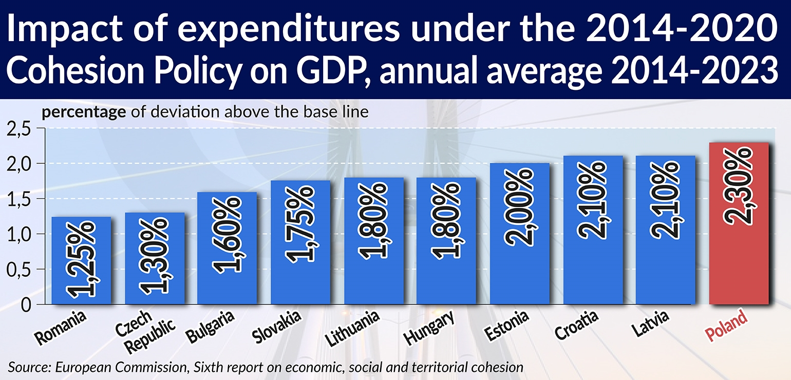 Impact of expenditures under the 2014-2020 Cohesion Policy on GDP