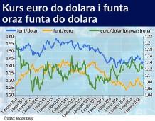 Gorsze perspektywy dla euro niż dla funta