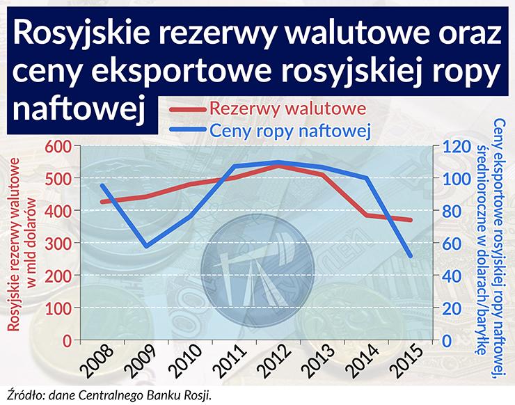 Rosyjskie rezerwy walutowe nie mają hamulca