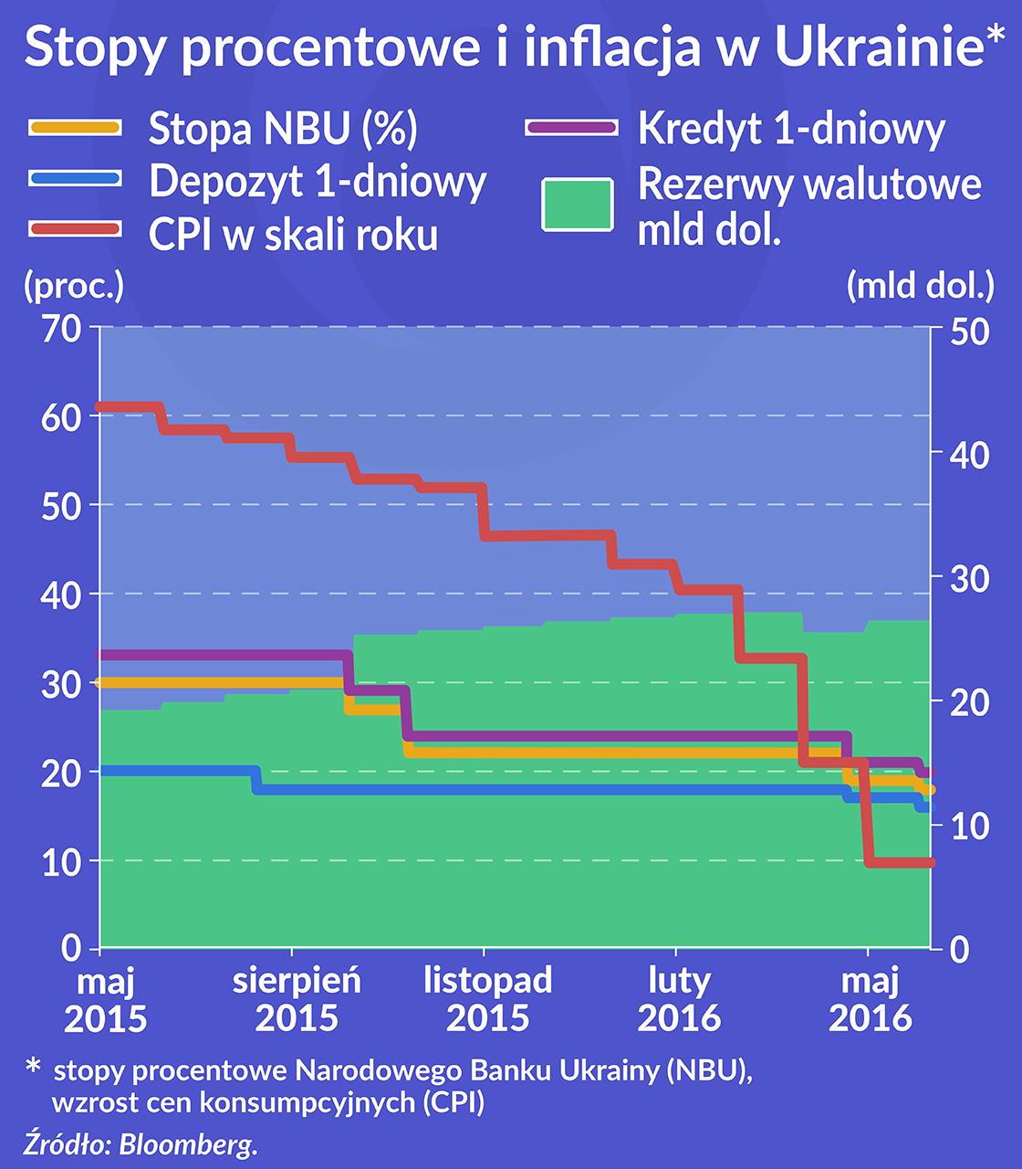 Ukraina stabilizuje się