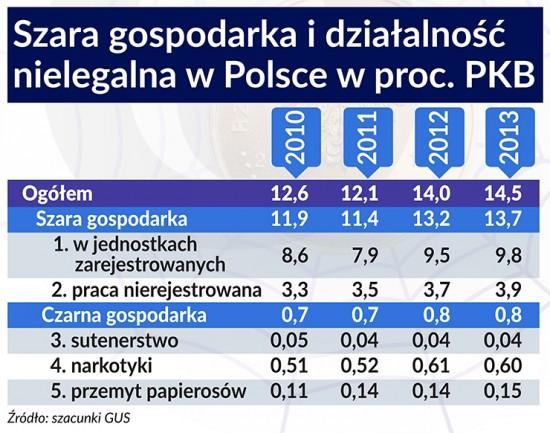 Szara gospodarka idziałalność nielegalna wPolsce 740, BR