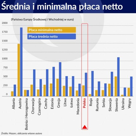 Wykres 1 ŚRODEK Średnia iminimalna płaca netto 1120