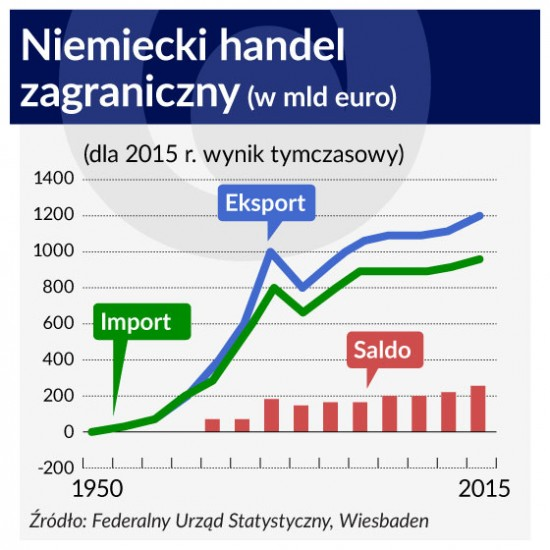 Niemiecki handel zagraniczny 560