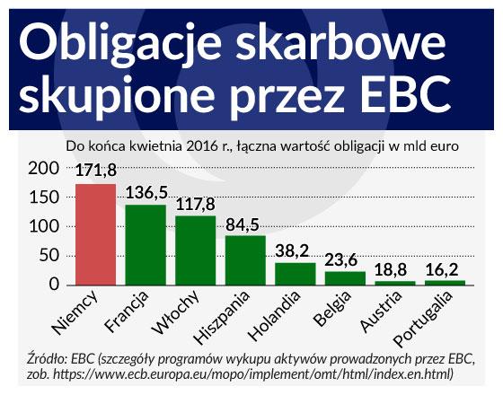 EBC darowuje odsetki od zadłużenia wszystkim z wyjątkiem Grecji