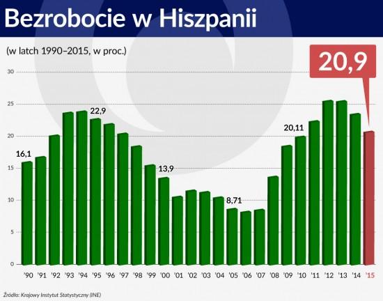 Wykres 2 ŚRODEK Bezrobocie wHiszpanii 1120