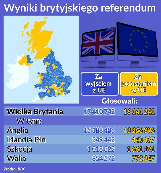 Wyniki brytyjskiego referendum OKO-1 (2) db