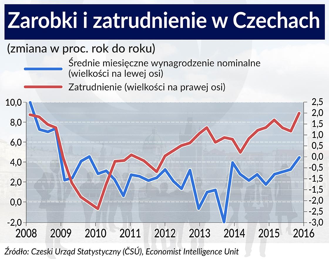Czeski PKB w tym roku będzie rosnąć dzięki gospodarstwom domowym