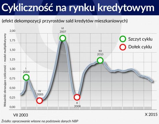 Cykliczność na rynku kredytowym 1120