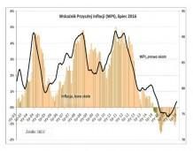 Deflacja zaczyna słabnąć