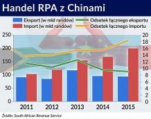 Spowolnienie w Chinach wymusi reformy w RPA