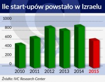Startupy w Izraelu – bardzo dużo Dawidów, wciąż za mało Goliatów