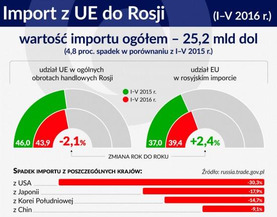 Import zUE do Rosji
