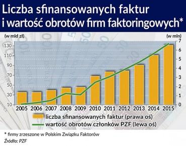 Liczba sfinansowanych faktur i wartość obrotów OTWATCIE 56