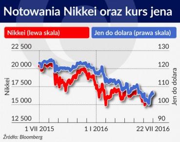 Notowania Nikkei oraz kurs jena Japonia