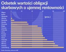 Oko na gospodarkę: Spada koszt obsługi długu publicznego