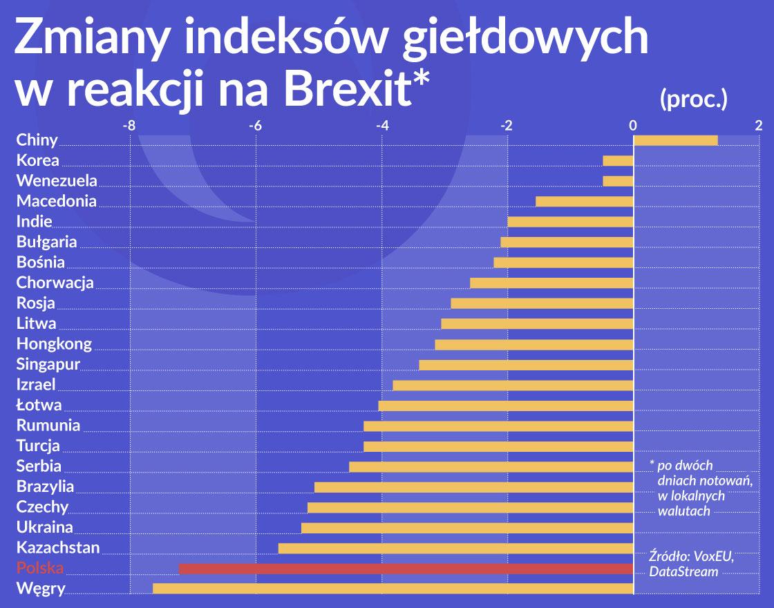 OKO Zmiany indeksów giełdowych w reakcji na Brexit 1120