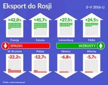 Oko na gospodarkę: Spada eksport do Rosji