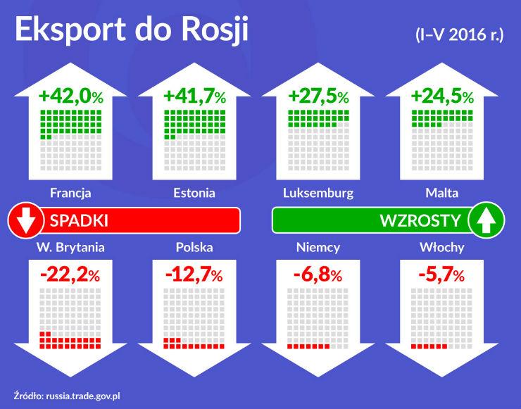 OKO na gospodarkę  Eksport do Rosji 1120
