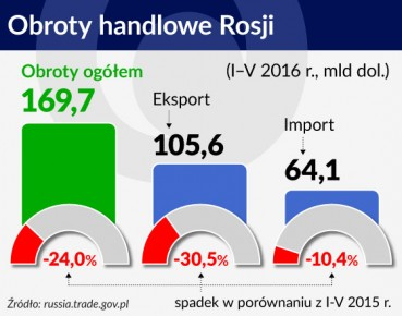 Obroty handlowe Rosji otwarcie