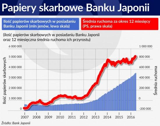 Papiery skarbowe Banku Japonii
