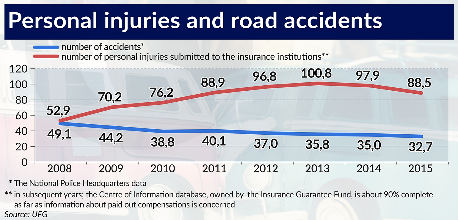 Personal injuries and road accidents 1540