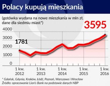 Polacy kupują mieszkania strona główna