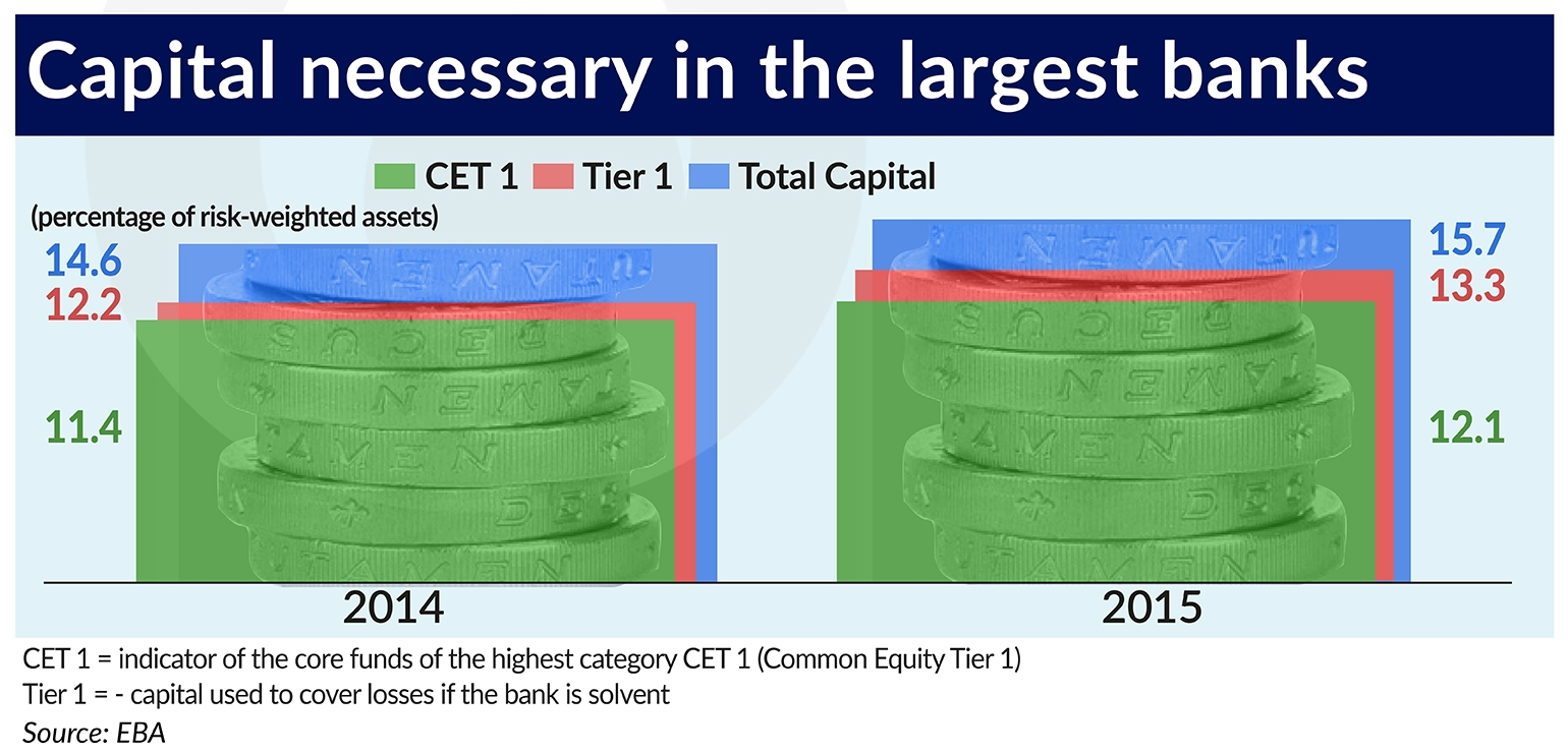 RAMOTOWSKI Capital necessary in the largest banks 1540×740