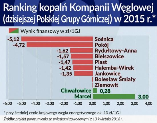 Ranking kopalń Kompanii Węglowej w2015 r