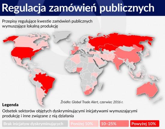Regulacja zamówień publicznych