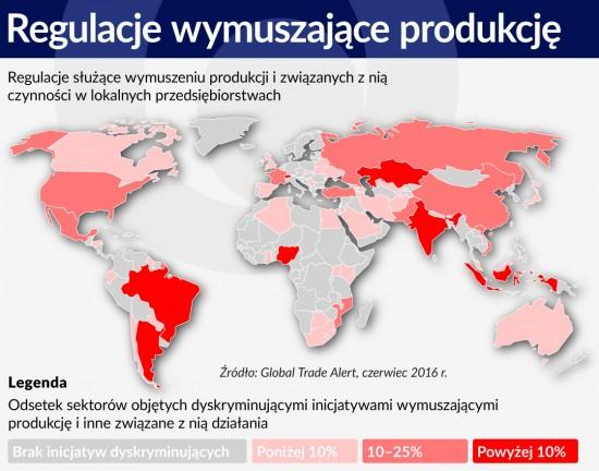Regulacje wymuszające produkcję