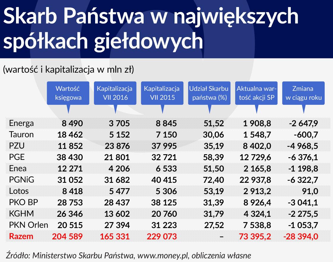 Tabela 1 ŚRODEK Skarb Państwa w największych spółkach giełdowych 1120