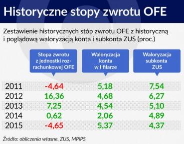 Tabela 1 OTWARCIE Historyczne stopy zwrotu OFE 560 (3)