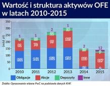 Można zadbać o zaufanie inwestorów do Polski