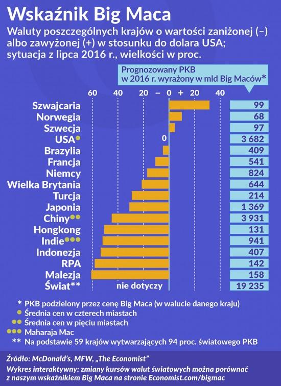Oko na gospodarkę: Wskaźnik Big Maca