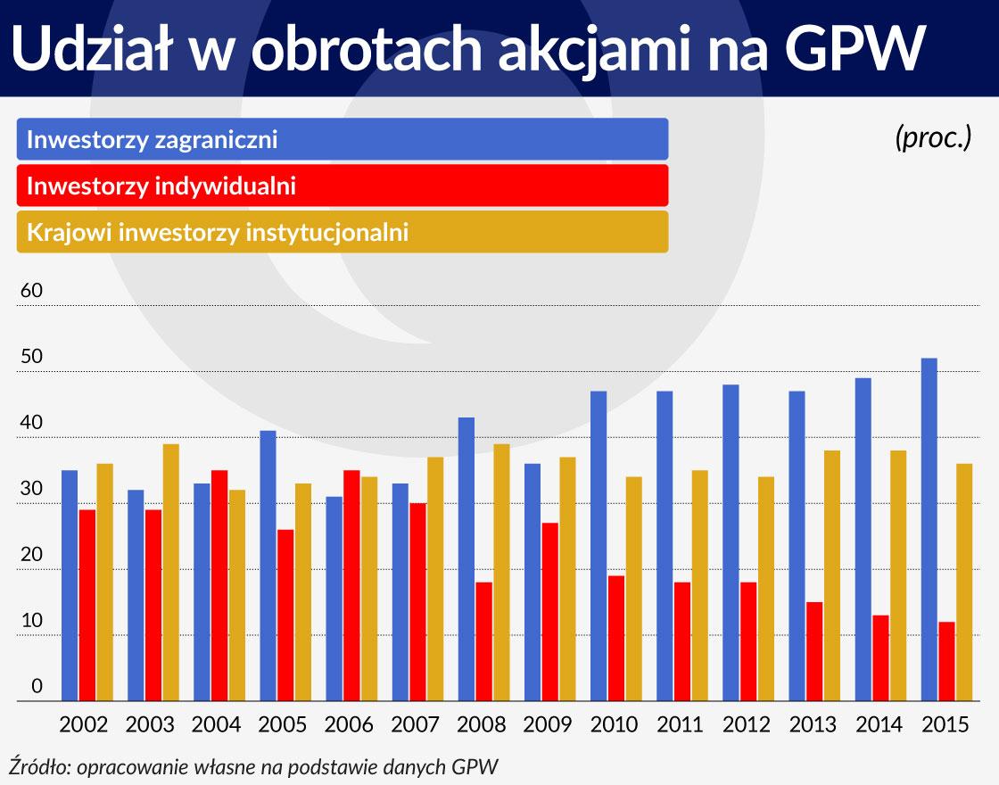 Wykres 1 ŚRODEK Udział wobrotach akcjami na GPW 1120