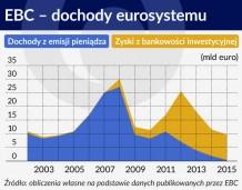 Ujemne stopy procentowe stawiają banki centralne na głowie