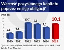 Przejrzystość wzmocni rynek obligacji