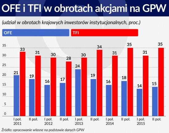 Wykres 2 ŚRODEK OFE iTFI wobrotach akcjami na GPW 1120
