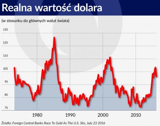 Wykres 2 ŚRODEK Realna wartość dolara 1120