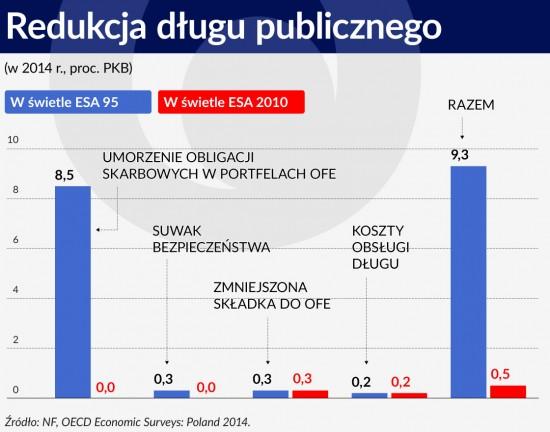 Wykres 3 %C5%9ARODEK Redukcja d%C5%82ugu publicznego 1120 550x432 Emerytalna szarada Morawieckiego