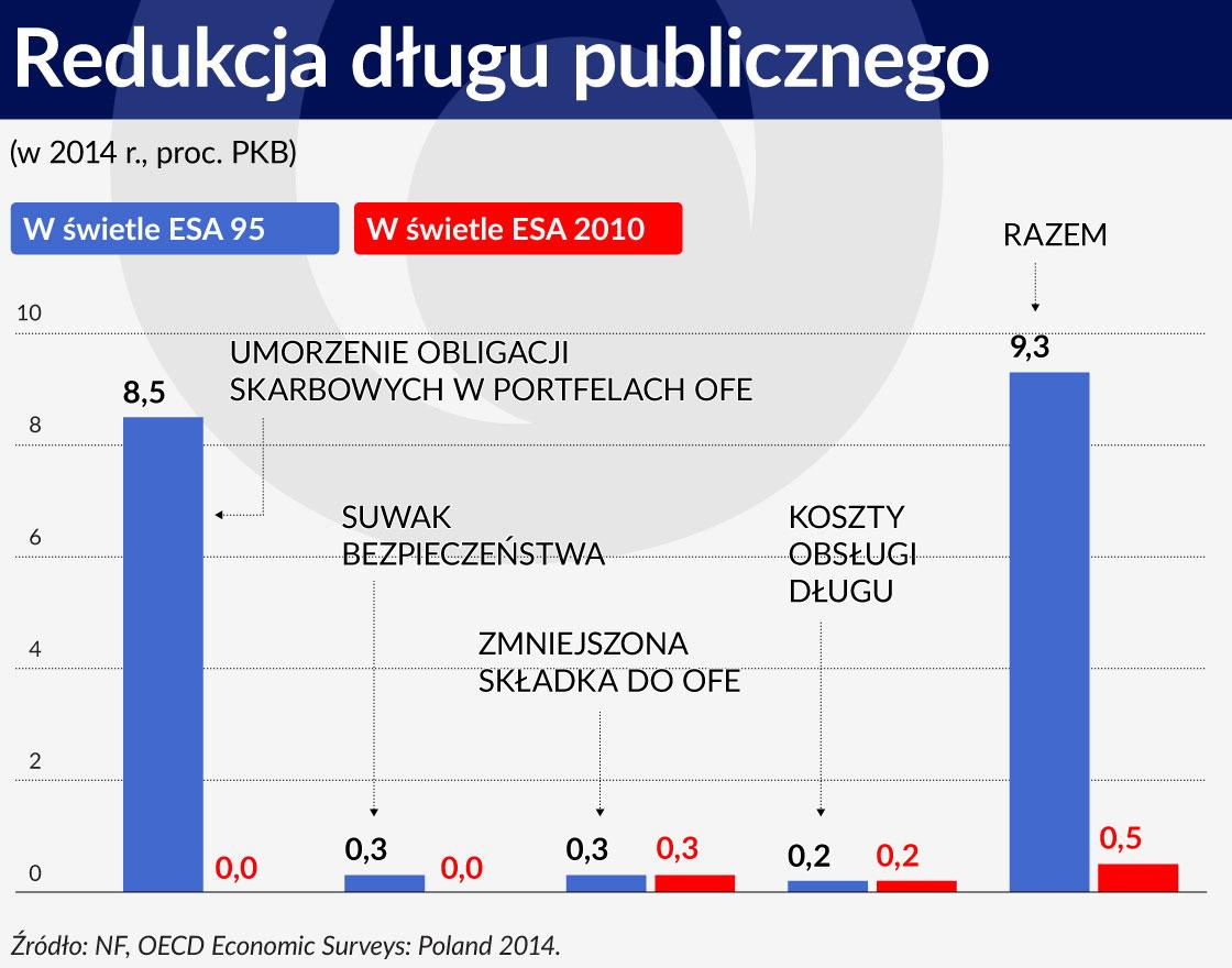 Wykres 3 ŚRODEK Redukcja długu publicznego 1120