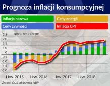 NBP: Słabszy wzrost PKB w 2016 r. i wzmocnienie tempa w kolejnych latach