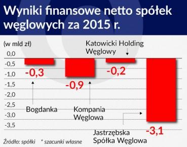 Wykres OTWARCIE Wyniki finansowe netto spółek węglowych za 2015 rok 560