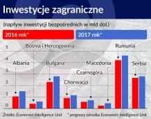 Bałkany przyciągają więcej inwestycji zagranicznych niż Grupa Wyszehradzka
