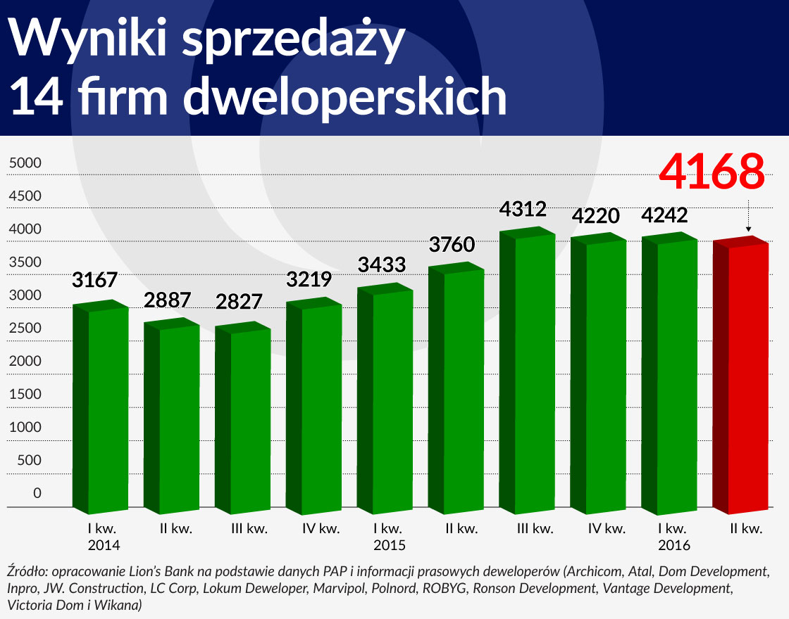 Wyniki sprzedaży 14 firm dweloperskich 1120