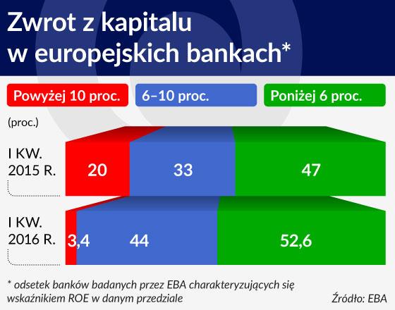 Brexit zwiększa ryzyko w europejskich bankach